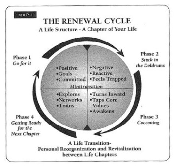 The Cycle of Renewal